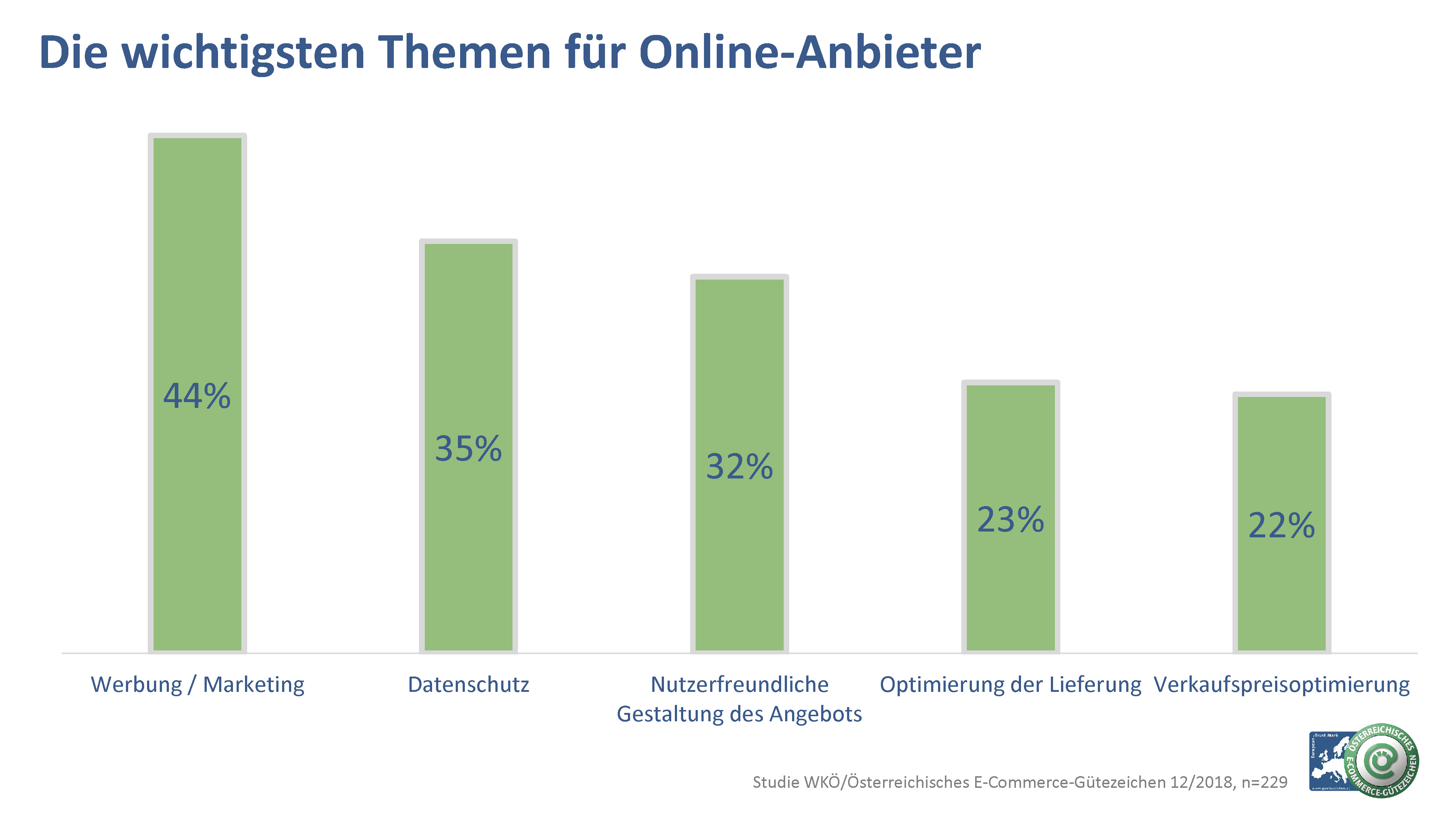 Auf allen Kanälen aktiv  Ein Drittel des Umsatzes wird online ... 35e01de3c67